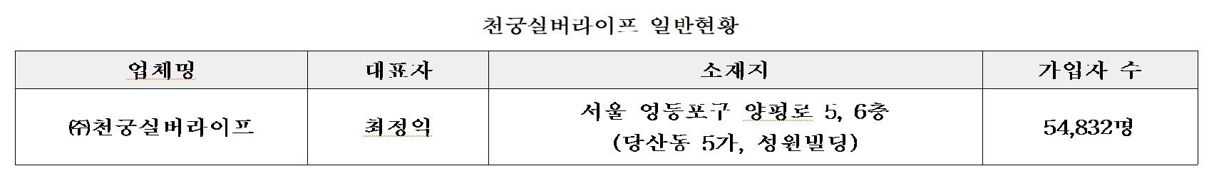 한국상조공제조합, ㈜천궁실버라이프 소비자피해보상 실시