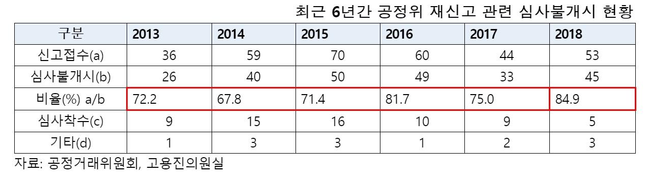 공정거래위원회, 신고 접수 사건 절반 이상 외면